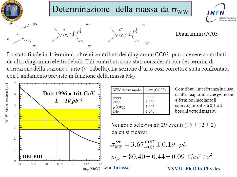 XXVII Ph.D in Physics Ezio TorassaPadova, February 21 th 2012 Determinazione della massa da  WW W+ W - e+ e-  W+ W - Z* W+ W - Diagrammi CC03 Lo stato finale in 4 fermioni, oltre ai contributi dei diagrammi CC03, può ricevere contributi da altri diagrammi elettrodeboli.