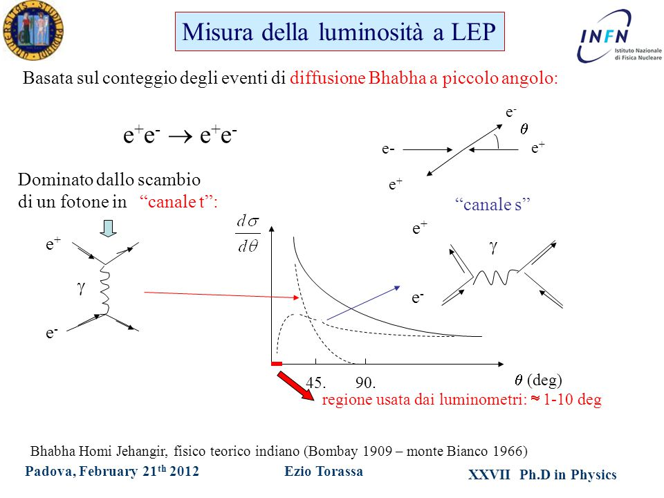 XXVII Ph.D in Physics Ezio TorassaPadova, February 21 th 2012 Basata sul conteggio degli eventi di diffusione Bhabha a piccolo angolo: e- e+e+ e+e+  e-e- e + e -  e + e - Dominato dallo scambio di un fotone in canale t :  (deg) 45.