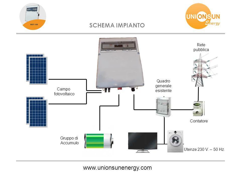 www.unionsunenergy.com SCHEMA IMPIANTO Campo fotovoltaico Quadro generale esistente Rete pubblica Contatore Utenze 230 V. – 50 Hz. Gruppo di Accumulo