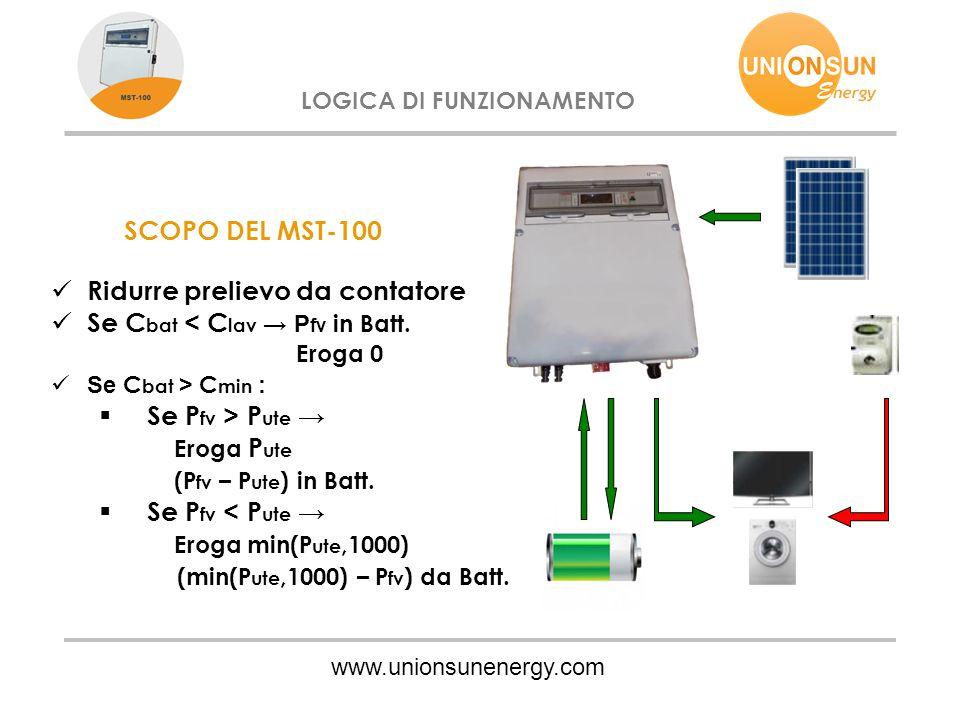www.unionsunenergy.com LOGICA DI FUNZIONAMENTO SCOPO DEL MST-100 Ridurre prelievo da contatore Se C bat < C lav → P fv in Batt. Eroga 0 Se C bat > C m