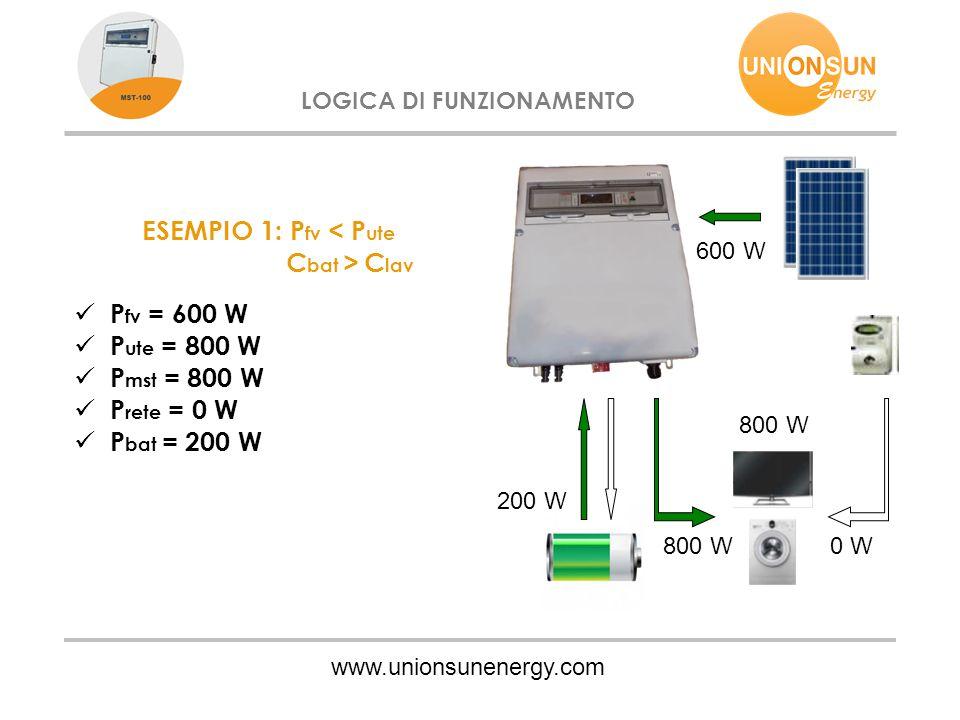 www.unionsunenergy.com LOGICA DI FUNZIONAMENTO ESEMPIO 1: P fv < P ute C bat > C lav P fv = 600 W P ute = 800 W P mst = 800 W P rete = 0 W P bat = 200