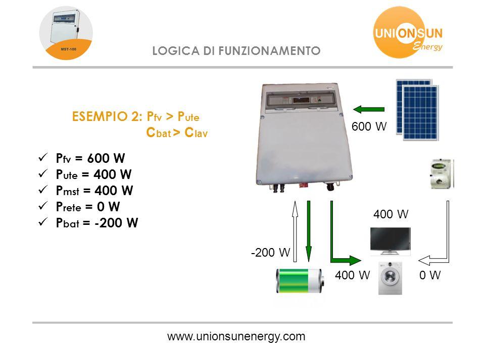 www.unionsunenergy.com LOGICA DI FUNZIONAMENTO ESEMPIO 2: P fv > P ute C bat > C lav P fv = 600 W P ute = 400 W P mst = 400 W P rete = 0 W P bat = -20