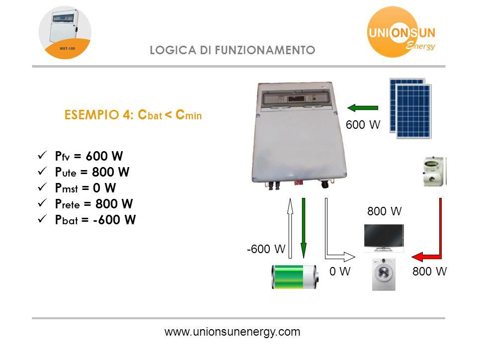www.unionsunenergy.com LOGICA DI FUNZIONAMENTO ESEMPIO 4: C bat < C min P fv = 600 W P ute = 800 W P mst = 0 W P rete = 800 W P bat = -600 W 0 W800 W