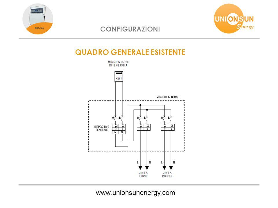 www.unionsunenergy.com CONFIGURAZIONI QUADRO GENERALE ESISTENTE