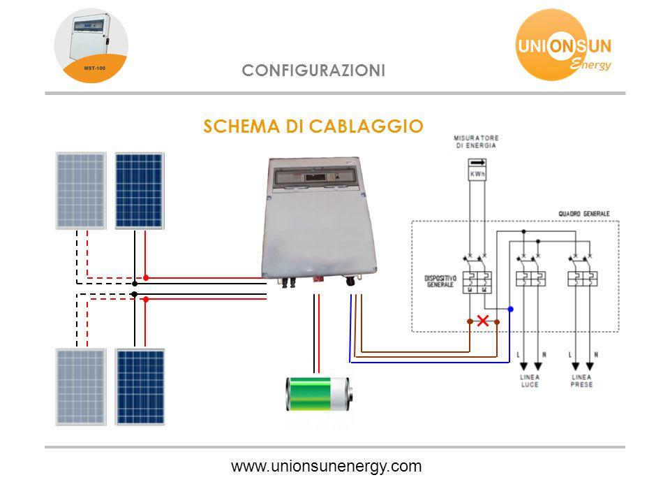 www.unionsunenergy.com CONFIGURAZIONI SCHEMA DI CABLAGGIO