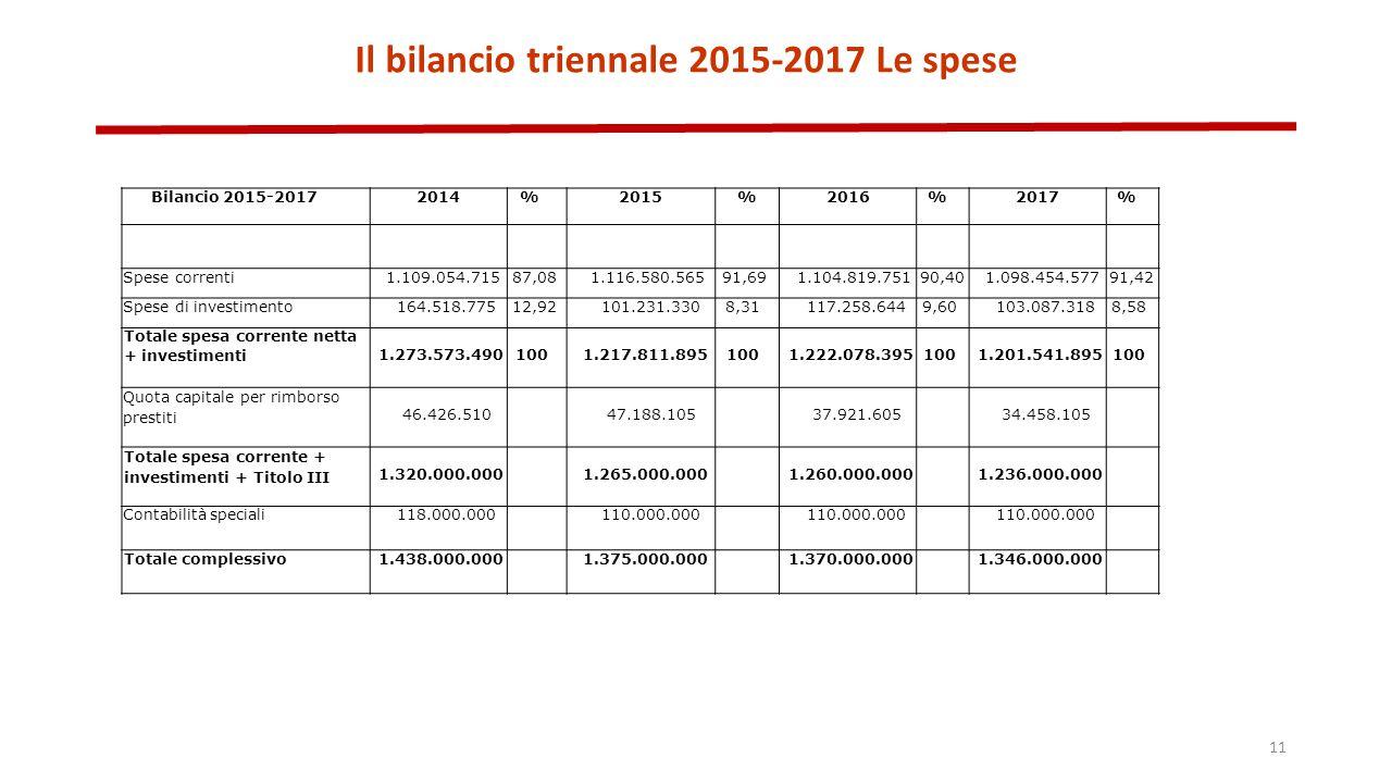 Il bilancio triennale 2015-2017 Le spese 11 Bilancio 2015-20172014%2015%2016%2017% Spese correnti1.109.054.71587,081.116.580.56591,691.104.819.75190,401.098.454.57791,42 Spese di investimento164.518.77512,92101.231.3308,31117.258.6449,60103.087.3188,58 Totale spesa corrente netta + investimenti 1.273.573.4901001.217.811.8951001.222.078.3951001.201.541.895100 Quota capitale per rimborso prestiti 46.426.51047.188.10537.921.60534.458.105 Totale spesa corrente + investimenti + Titolo III 1.320.000.0001.265.000.0001.260.000.0001.236.000.000 Contabilità speciali118.000.000110.000.000 Totale complessivo1.438.000.0001.375.000.0001.370.000.0001.346.000.000