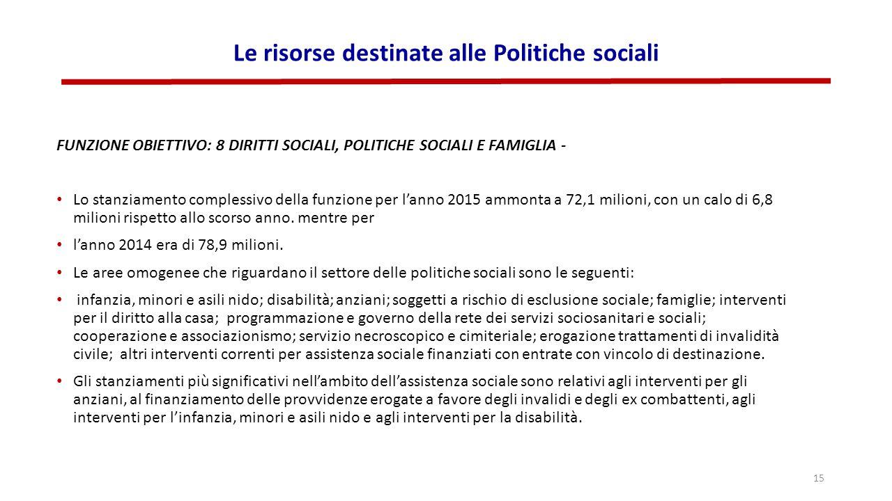 Le risorse destinate alle Politiche sociali FUNZIONE OBIETTIVO: 8 DIRITTI SOCIALI, POLITICHE SOCIALI E FAMIGLIA - Lo stanziamento complessivo della funzione per l'anno 2015 ammonta a 72,1 milioni, con un calo di 6,8 milioni rispetto allo scorso anno.