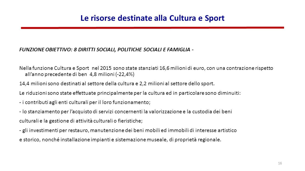 Le risorse destinate alla Cultura e Sport FUNZIONE OBIETTIVO: 8 DIRITTI SOCIALI, POLITICHE SOCIALI E FAMIGLIA - Nella funzione Cultura e Sport nel 2015 sono state stanziati 16,6 milioni di euro, con una contrazione rispetto all'anno precedente di ben 4,8 milioni (-22,4%) 14,4 milioni sono destinati al settore della cultura e 2,2 milioni al settore dello sport.