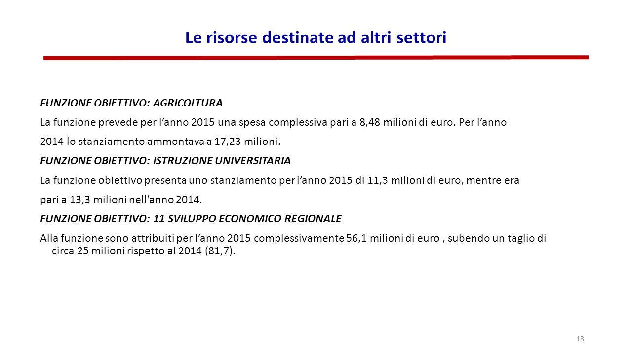Le risorse destinate ad altri settori FUNZIONE OBIETTIVO: AGRICOLTURA La funzione prevede per l'anno 2015 una spesa complessiva pari a 8,48 milioni di euro.