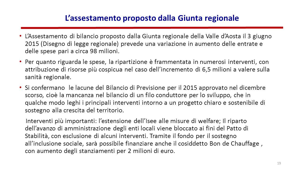 L'assestamento proposto dalla Giunta regionale L'Assestamento di bilancio proposto dalla Giunta regionale della Valle d'Aosta il 3 giugno 2015 (Disegno di legge regionale) prevede una variazione in aumento delle entrate e delle spese pari a circa 98 milioni.
