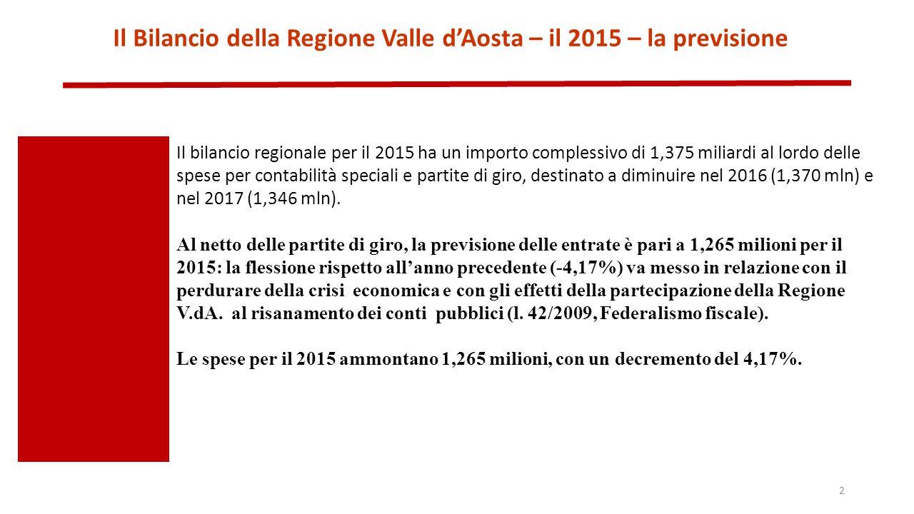 Il Bilancio della Regione Valle d'Aosta – il 2015 – la previsione Il bilancio regionale per il 2015 ha un importo complessivo di 1,375 miliardi al lordo delle spese per contabilità speciali e partite di giro, destinato a diminuire nel 2016 (1,370 mln) e nel 2017 (1,346 mln).