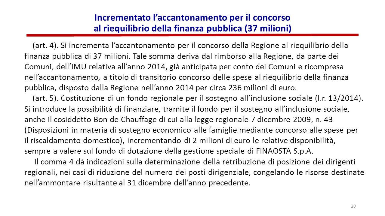 Incrementato l'accantonamento per il concorso al riequilibrio della finanza pubblica (37 milioni) (art. 4). Si incrementa l'accantonamento per il conc