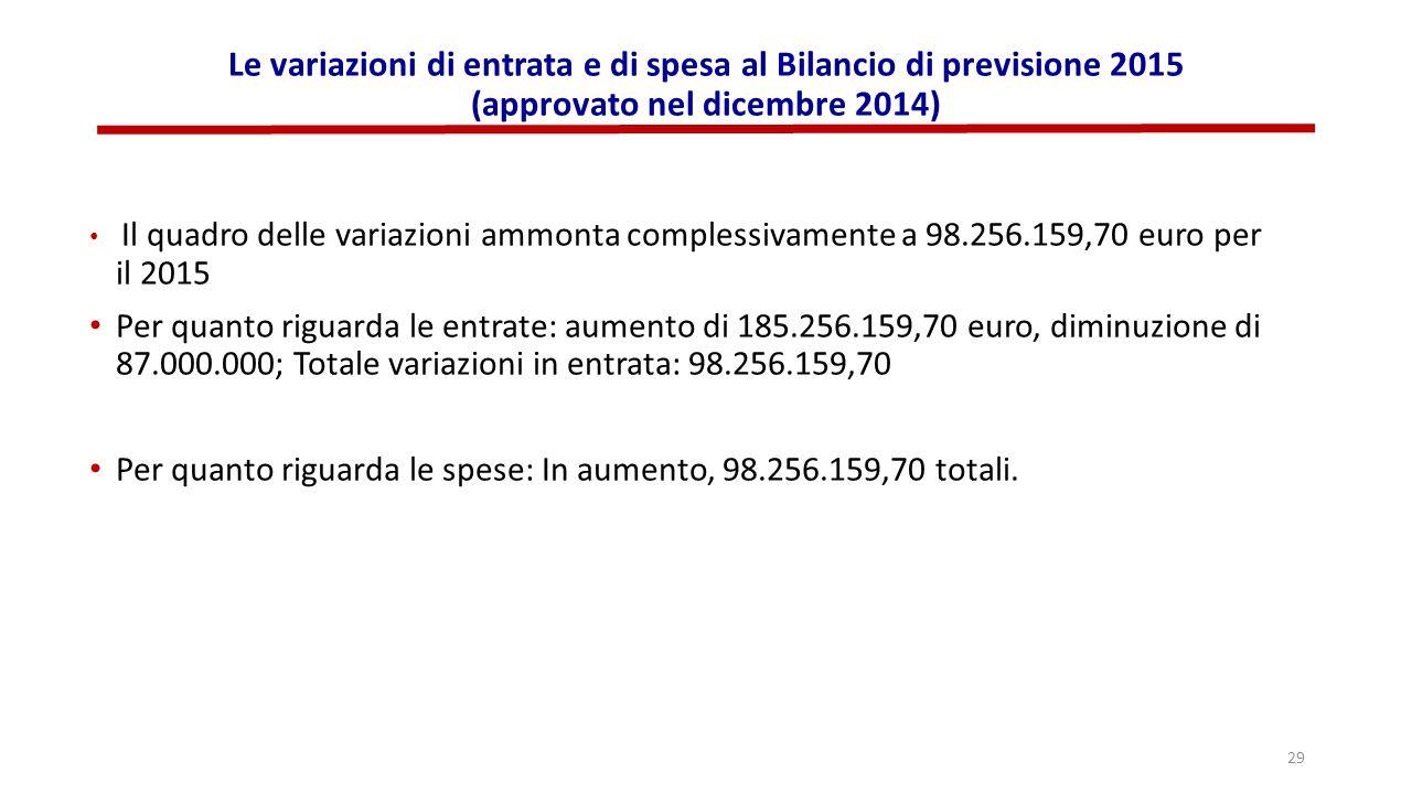 Le variazioni di entrata e di spesa al Bilancio di previsione 2015 (approvato nel dicembre 2014) Il quadro delle variazioni ammonta complessivamente a 98.256.159,70 euro per il 2015 Per quanto riguarda le entrate: aumento di 185.256.159,70 euro, diminuzione di 87.000.000; Totale variazioni in entrata: 98.256.159,70 Per quanto riguarda le spese: In aumento, 98.256.159,70 totali.