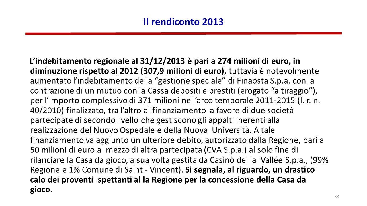 Il rendiconto 2013 L'indebitamento regionale al 31/12/2013 è pari a 274 milioni di euro, in diminuzione rispetto al 2012 (307,9 milioni di euro), tuttavia è notevolmente aumentato l'indebitamento della gestione speciale di Finaosta S.p.a.