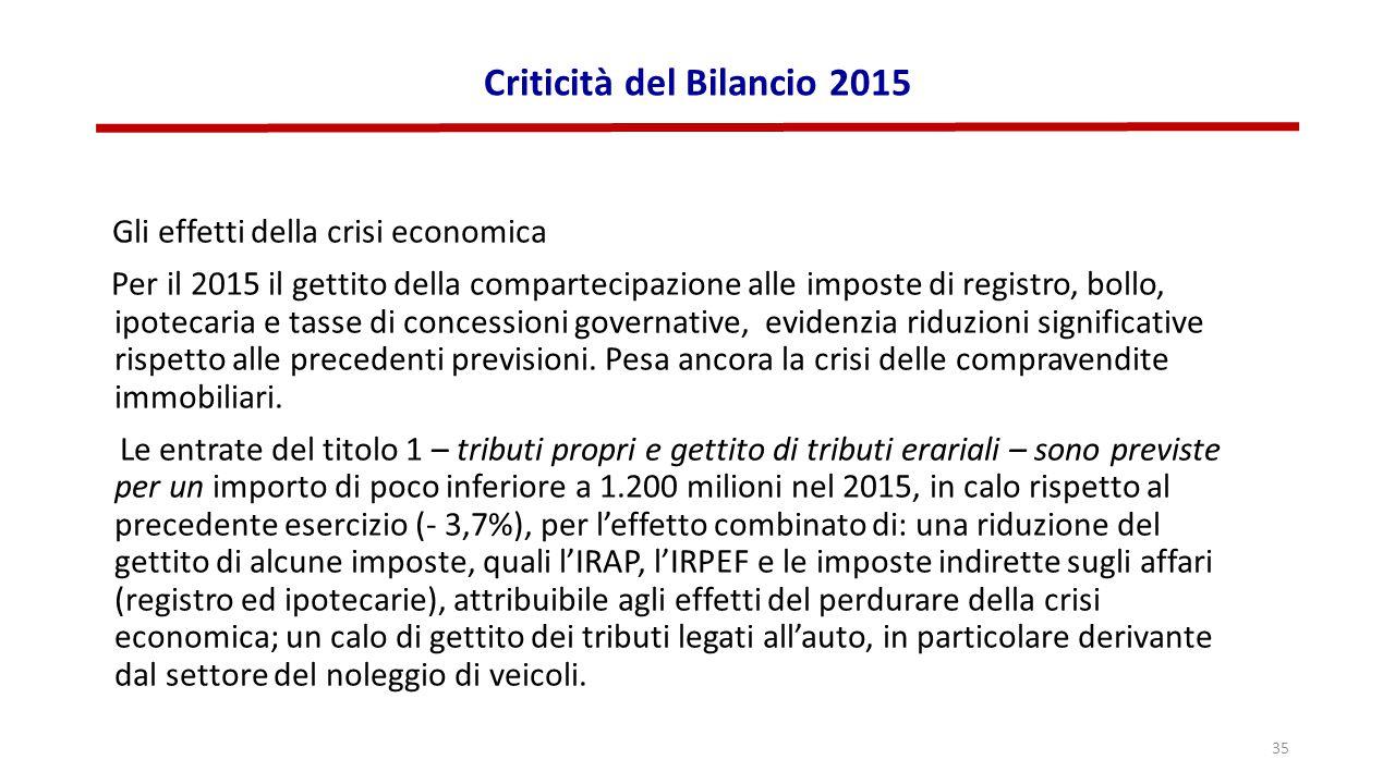 Criticità del Bilancio 2015 Gli effetti della crisi economica Per il 2015 il gettito della compartecipazione alle imposte di registro, bollo, ipotecaria e tasse di concessioni governative, evidenzia riduzioni significative rispetto alle precedenti previsioni.
