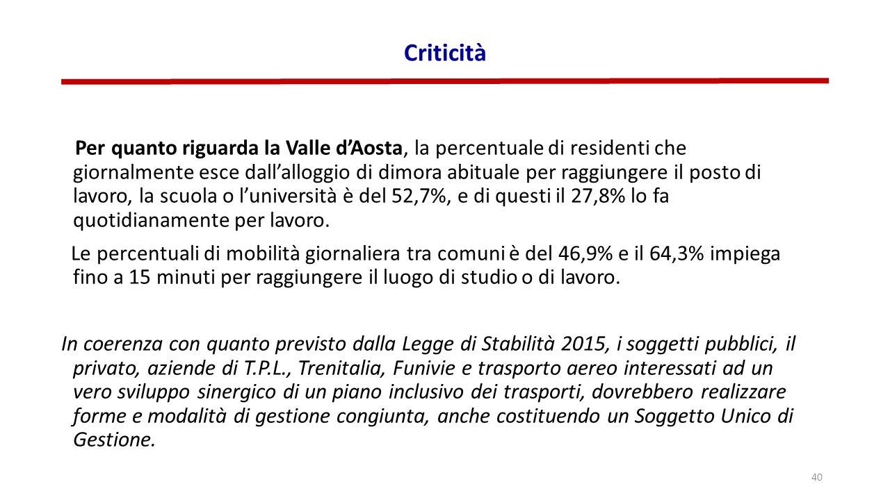 Criticità Per quanto riguarda la Valle d'Aosta, la percentuale di residenti che giornalmente esce dall'alloggio di dimora abituale per raggiungere il posto di lavoro, la scuola o l'università è del 52,7%, e di questi il 27,8% lo fa quotidianamente per lavoro.