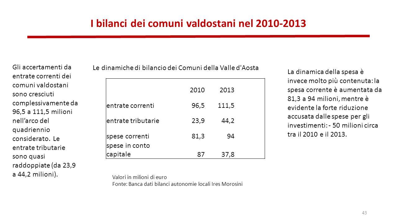 I bilanci dei comuni valdostani nel 2010-2013 43 20102013 entrate correnti96,5111,5 entrate tributarie23,944,2 spese correnti81,394 spese in conto capitale8737,8 Le dinamiche di bilancio dei Comuni della Valle d Aosta Valori in milioni di euro Fonte: Banca dati bilanci autonomie locali Ires Morosini Gli accertamenti da entrate correnti dei comuni valdostani sono cresciuti complessivamente da 96,5 a 111,5 milioni nell'arco del quadriennio considerato.