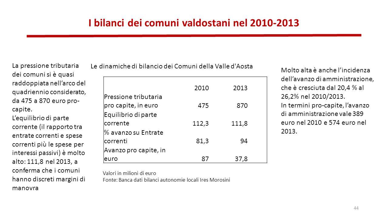 I bilanci dei comuni valdostani nel 2010-2013 44 20102013 Pressione tributaria pro capite, in euro475870 Equilibrio di parte corrente112,3111,8 % avanzo su Entrate correnti81,394 Avanzo pro capite, in euro8737,8 Le dinamiche di bilancio dei Comuni della Valle d Aosta Valori in milioni di euro Fonte: Banca dati bilanci autonomie locali Ires Morosini La pressione tributaria dei comuni si è quasi raddoppiata nell'arco del quadriennio considerato, da 475 a 870 euro pro- capite.