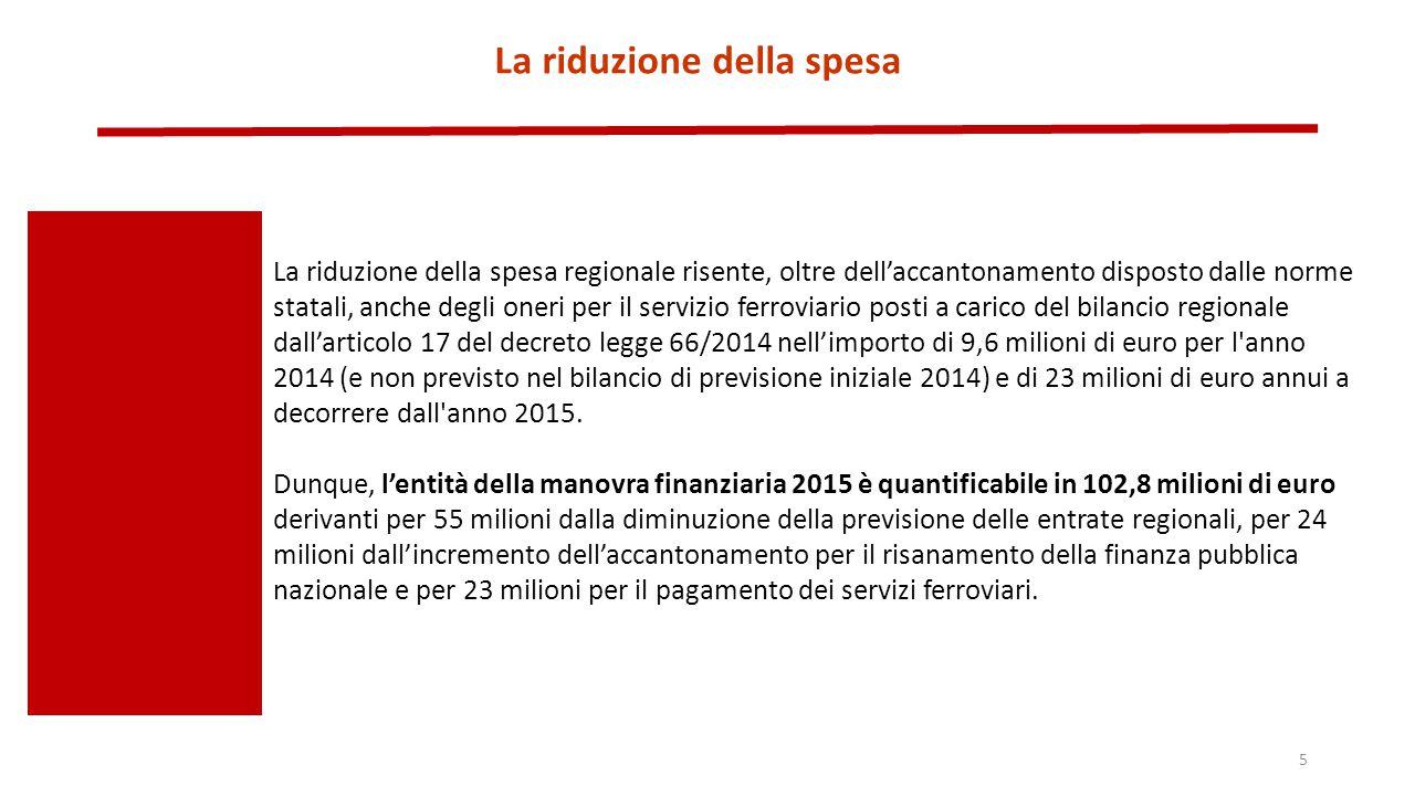 La riduzione della spesa La riduzione della spesa regionale risente, oltre dell'accantonamento disposto dalle norme statali, anche degli oneri per il servizio ferroviario posti a carico del bilancio regionale dall'articolo 17 del decreto legge 66/2014 nell'importo di 9,6 milioni di euro per l anno 2014 (e non previsto nel bilancio di previsione iniziale 2014) e di 23 milioni di euro annui a decorrere dall anno 2015.