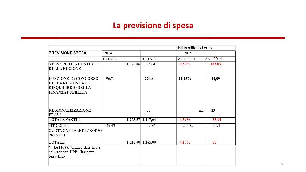 La previsione di spesa 6 dati in milioni di euro PREVISIONE SPESA 20142015 TOTALE ∆% vs 2014 ∆ vs 2014 S PESE PER L ATTIVITA DELLA REGIONE 1.076,86973,84-9,57%-103,03 FUNZIONE 17: CONCORSO DELLA REGIONE AL RIEQUILIBRIO DELLA FINANZA PUBBLICA 196,71220,812,25%24,09 REGIONALIZZAZIONE FF.SS.* 23n.a.23 TOTALE PARTE I1.273,571.217,64-4,39%-55,94 TITOLO III:46,4347,362,02%0,94 QUOTA CAPITALE RIMBORSO PRESTITI TOTALE1.320,001.265,00-4,17%-55 * - Le FF.SS.