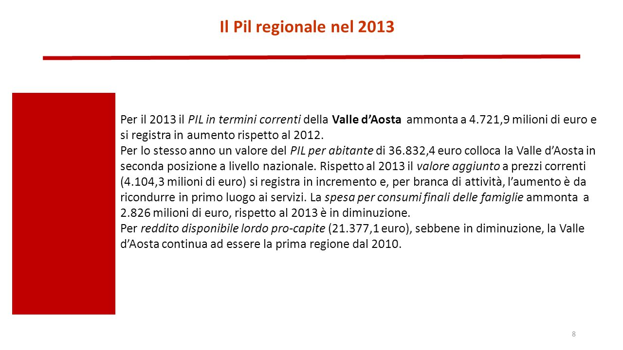 Il Pil regionale nel 2013 Per il 2013 il PIL in termini correnti della Valle d'Aosta ammonta a 4.721,9 milioni di euro e si registra in aumento rispet