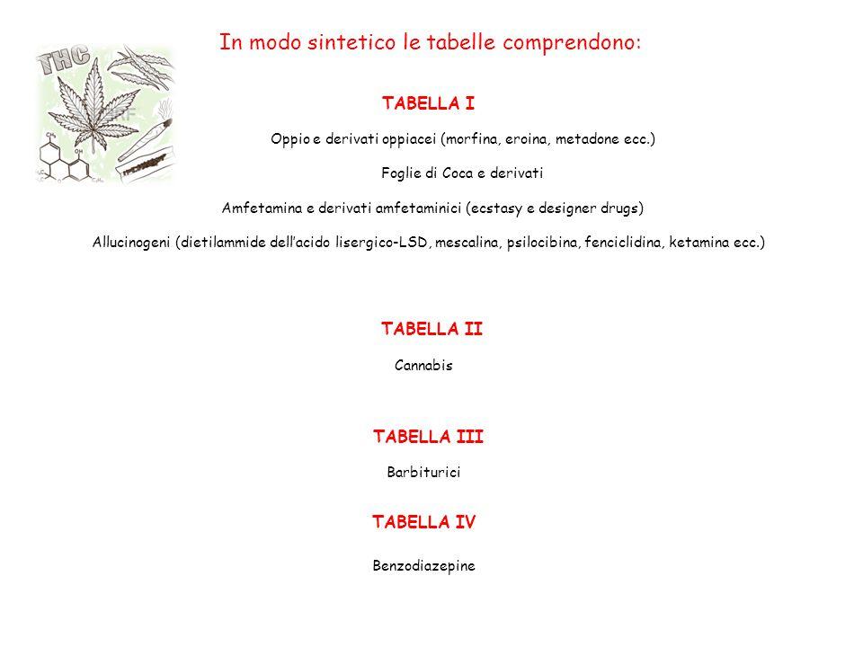 In modo sintetico le tabelle comprendono: TABELLA I Oppio e derivati oppiacei (morfina, eroina, metadone ecc.) Foglie di Coca e derivati Amfetamina e