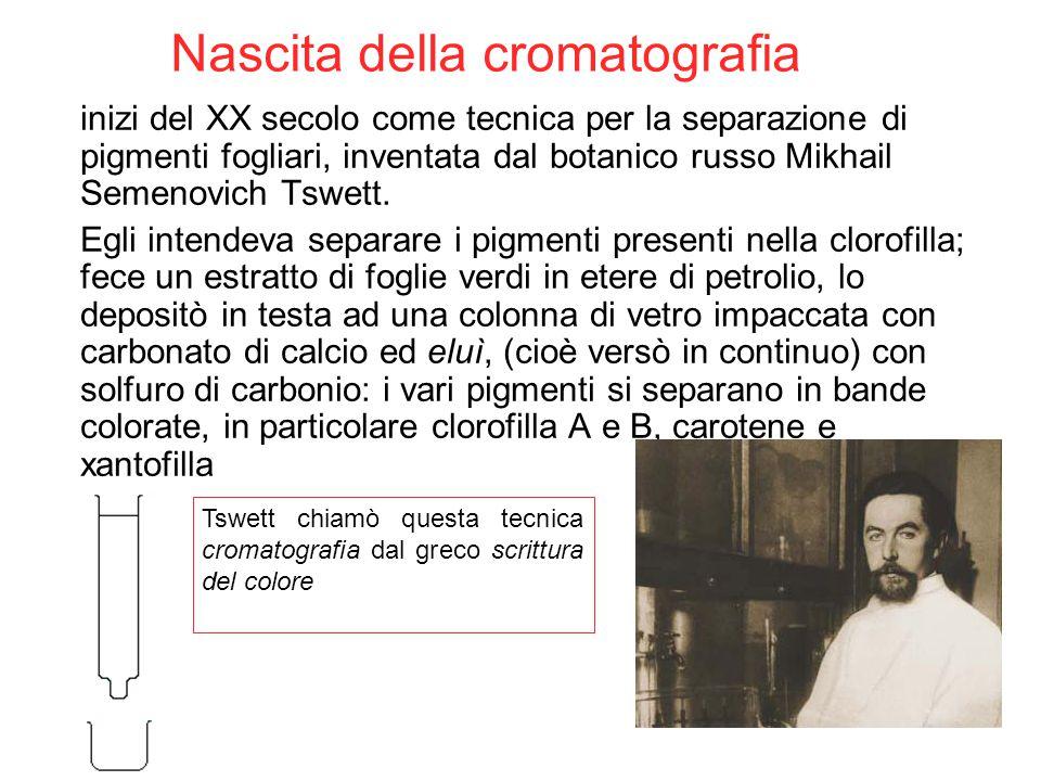 Nascita della cromatografia inizi del XX secolo come tecnica per la separazione di pigmenti fogliari, inventata dal botanico russo Mikhail Semenovich