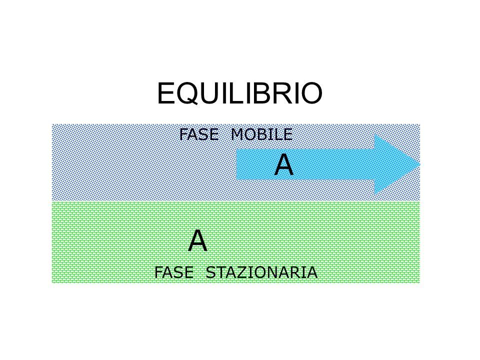 EQUILIBRIO FASE STAZIONARIA FASE MOBILE A A