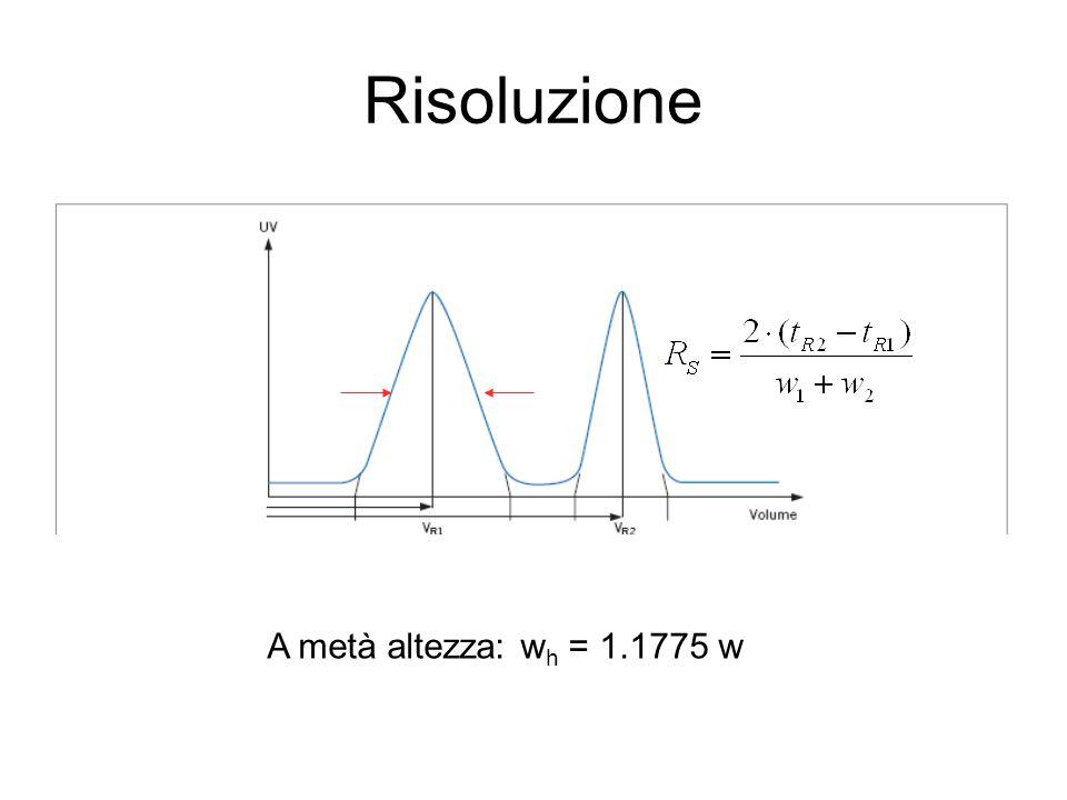 Risoluzione A metà altezza: w h = 1.1775 w