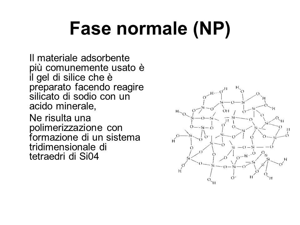 Fase normale (NP) Il materiale adsorbente più comunemente usato è il gel di silice che è preparato facendo reagire silicato di sodio con un acido minerale, Ne risulta una polimerizzazione con formazione di un sistema tridimensionale di tetraedri di Si04