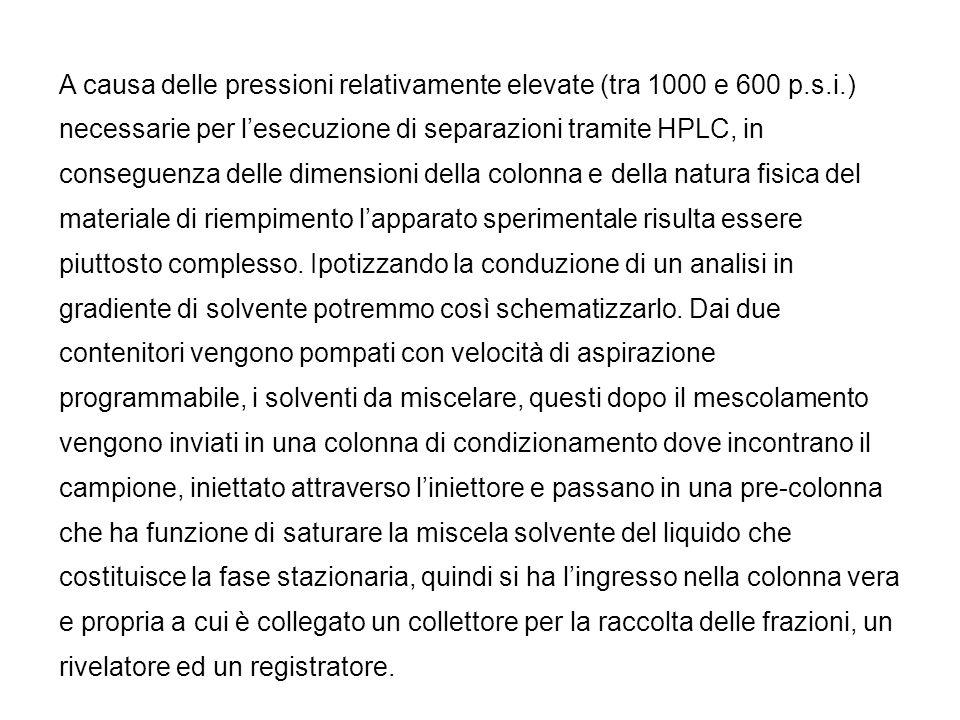A causa delle pressioni relativamente elevate (tra 1000 e 600 p.s.i.) necessarie per l'esecuzione di separazioni tramite HPLC, in conseguenza delle dimensioni della colonna e della natura fisica del materiale di riempimento l'apparato sperimentale risulta essere piuttosto complesso.