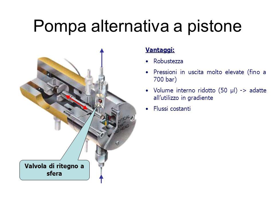 Pompa alternativa a pistone Valvola di ritegno a sfera Vantaggi: Robustezza Pressioni in uscita molto elevate (fino a 700 bar) Volume interno ridotto (50 µl) -> adatte all'utilizzo in gradiente Flussi costanti