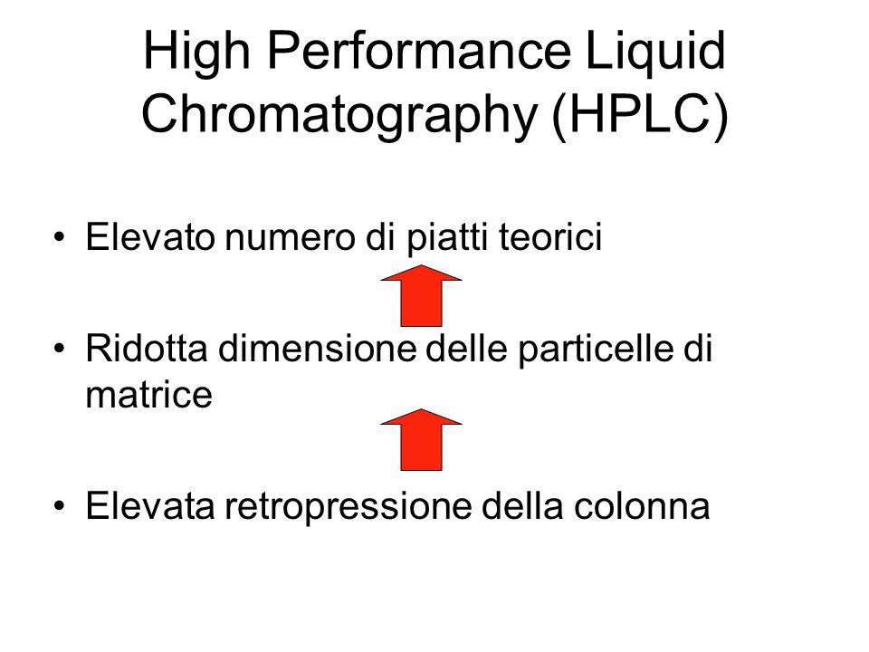 High Performance Liquid Chromatography (HPLC) Elevato numero di piatti teorici Ridotta dimensione delle particelle di matrice Elevata retropressione della colonna