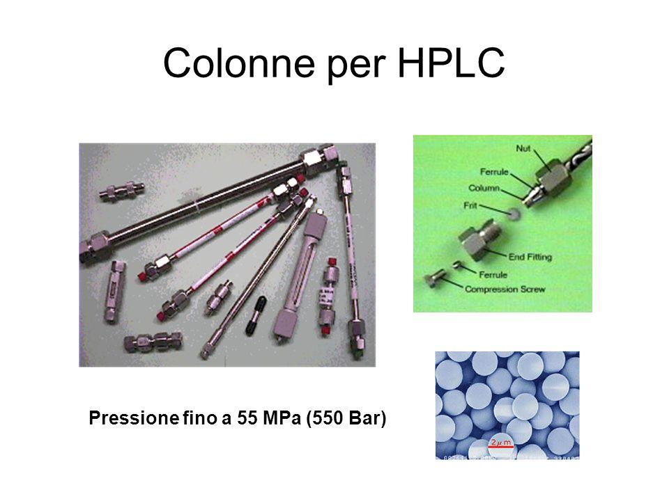 Colonne per HPLC Pressione fino a 55 MPa (550 Bar)