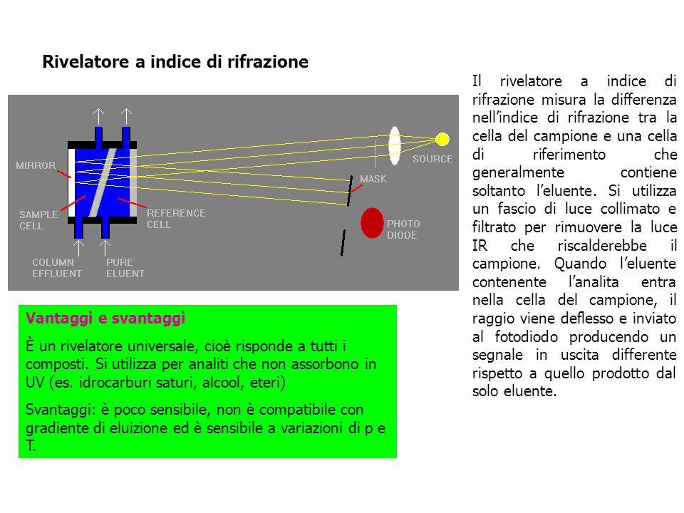 Rivelatore a indice di rifrazione Il rivelatore a indice di rifrazione misura la differenza nell'indice di rifrazione tra la cella del campione e una cella di riferimento che generalmente contiene soltanto l'eluente.