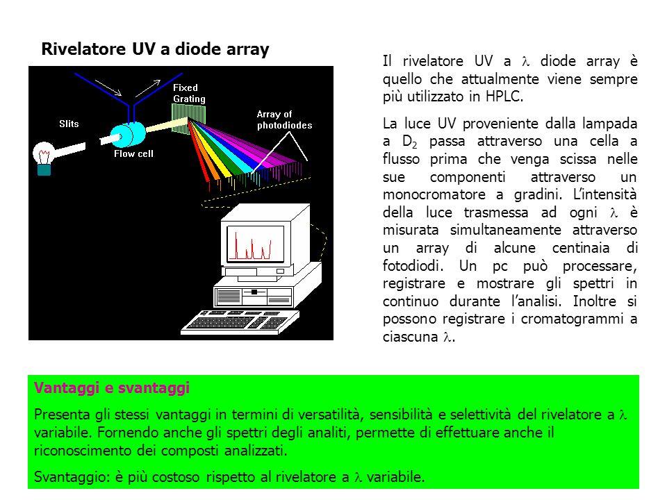 Il rivelatore UV a diode array è quello che attualmente viene sempre più utilizzato in HPLC. La luce UV proveniente dalla lampada a D 2 passa attraver