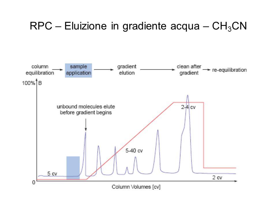 RPC – Eluizione in gradiente acqua – CH 3 CN
