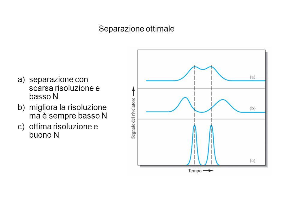 Separazione ottimale a)separazione con scarsa risoluzione e basso N b)migliora la risoluzione ma è sempre basso N c)ottima risoluzione e buono N