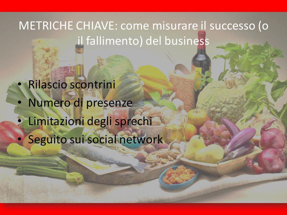 METRICHE CHIAVE: come misurare il successo (o il fallimento) del business Rilascio scontrini Numero di presenze Limitazioni degli sprechi Seguito sui