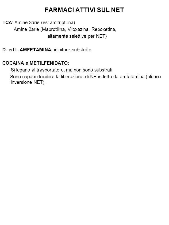 FARMACI ATTIVI SUL NET TCA: Amine 3arie (es: amitriptilina) Amine 2arie (Maprotilina, Viloxazina, Reboxetina, altamente selettive per NET) D- ed L-AMFETAMINA: inibitore-substrato COCAINA e METILFENIDATO: Si legano al trasportatore, ma non sono substrati Sono capaci di inibire la liberazione di NE indotta da amfetamina (blocco inversione NET).