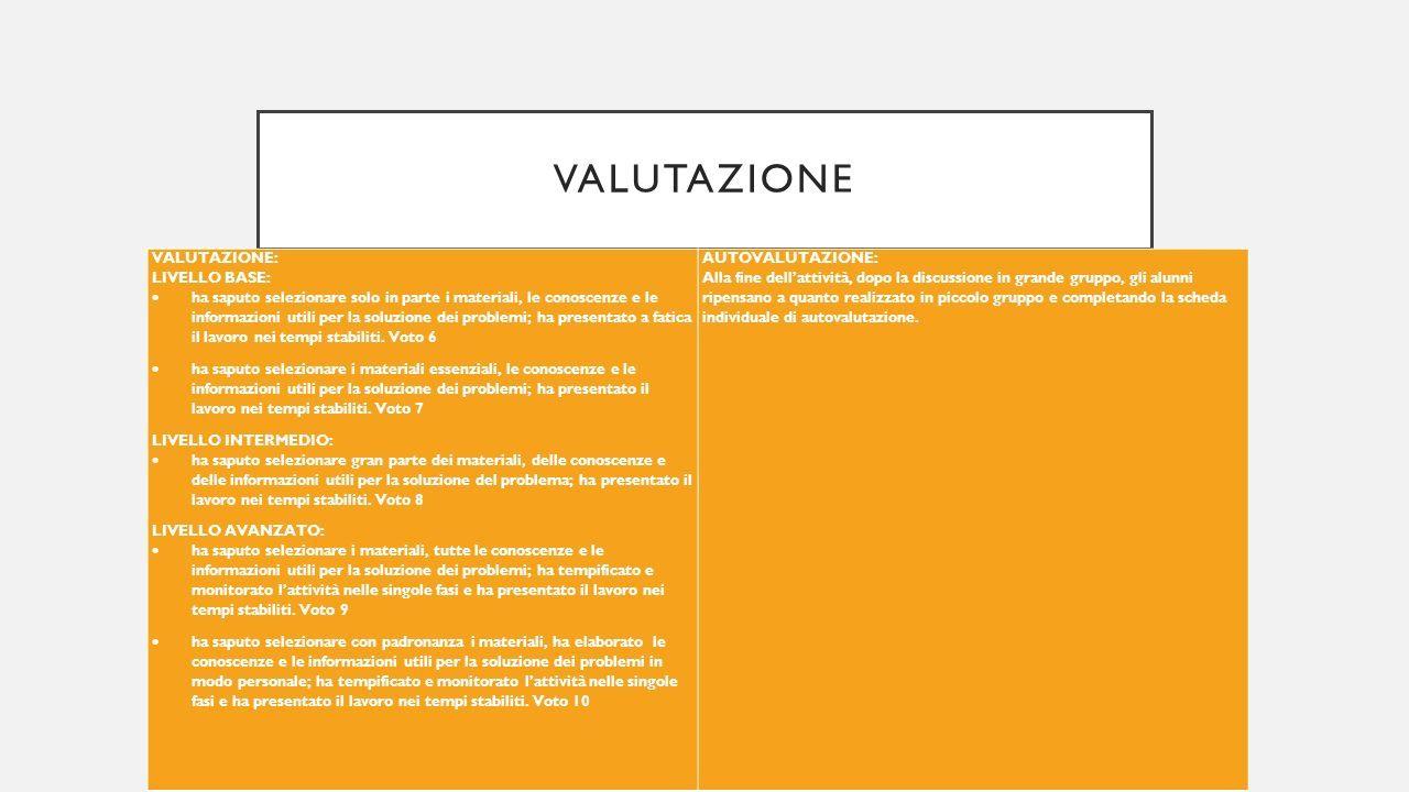 VALUTAZIONE VALUTAZIONE: LIVELLO BASE:  ha saputo selezionare solo in parte i materiali, le conoscenze e le informazioni utili per la soluzione dei problemi; ha presentato a fatica il lavoro nei tempi stabiliti.