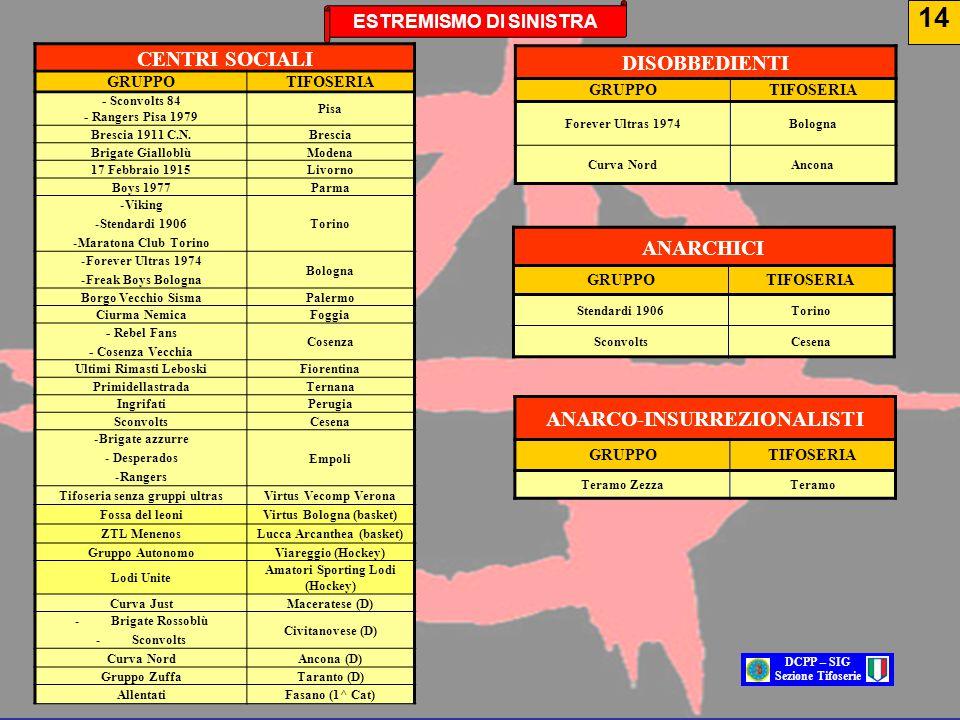 CENTRI SOCIALI GRUPPOTIFOSERIA - Sconvolts 84 - Rangers Pisa 1979 Pisa Brescia 1911 C.N.Brescia Brigate GialloblùModena 17 Febbraio 1915Livorno Boys 1