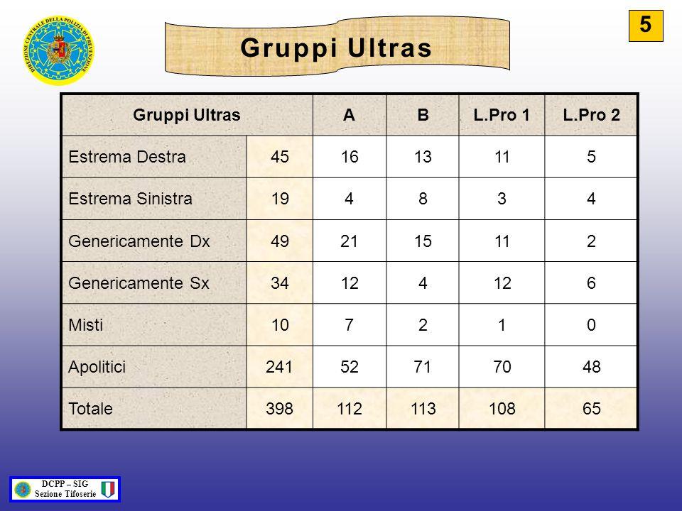 Gruppi UltrasABL.Pro 1L.Pro 2 Estrema Destra451613115 Estrema Sinistra194834 Genericamente Dx492115112 Genericamente Sx34124 6 Misti107210 Apolitici24