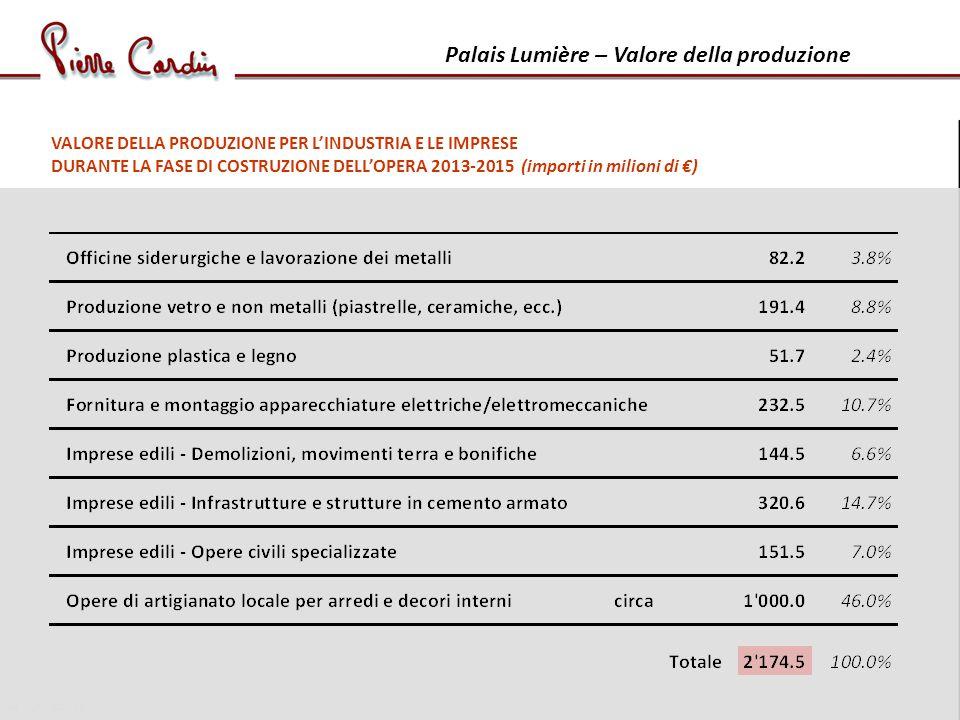 Palais Lumière – Valore della produzione VALORE DELLA PRODUZIONE PER LINDUSTRIA E LE IMPRESE DURANTE LA FASE DI COSTRUZIONE DELLOPERA 2013-2015 (importi in milioni di )