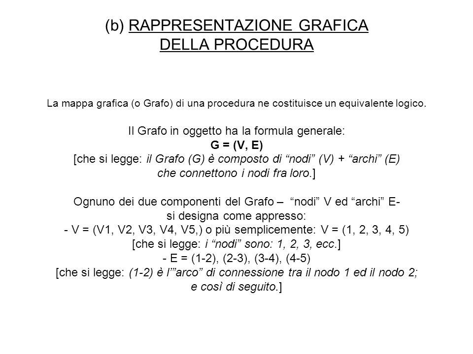 (b) RAPPRESENTAZIONE GRAFICA DELLA PROCEDURA La mappa grafica (o Grafo) di una procedura ne costituisce un equivalente logico.