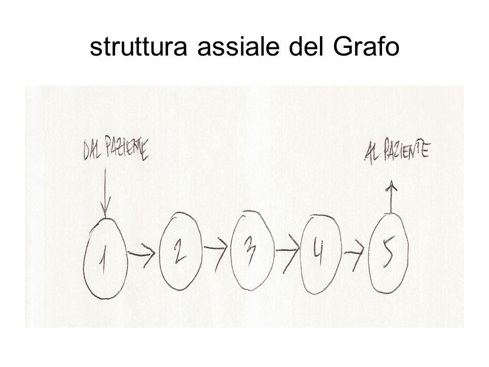 struttura assiale del Grafo