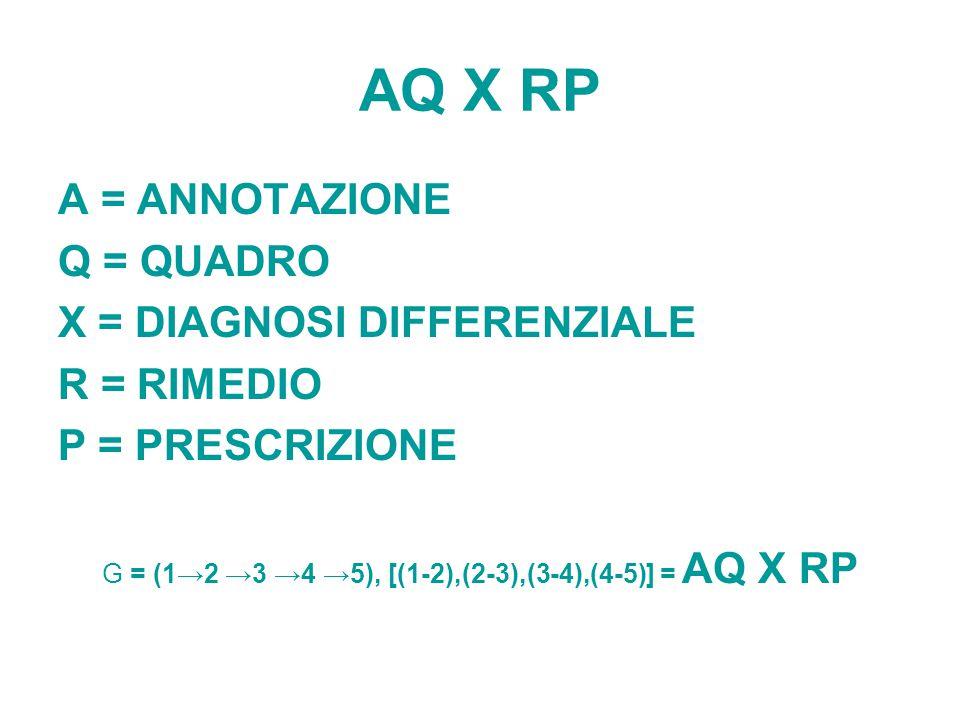AQ X RP A = ANNOTAZIONE Q = QUADRO X = DIAGNOSI DIFFERENZIALE R = RIMEDIO P = PRESCRIZIONE G = (12 3 4 5), [(1-2),(2-3),(3-4),(4-5)] = AQ X RP