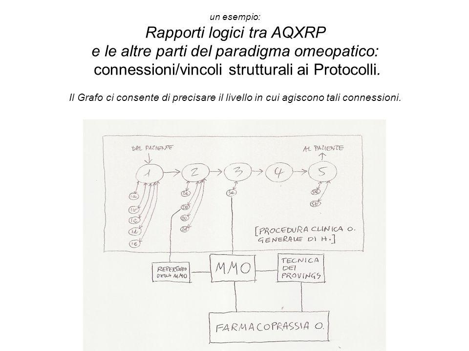 un esempio: Rapporti logici tra AQXRP e le altre parti del paradigma omeopatico: connessioni/vincoli strutturali ai Protocolli.