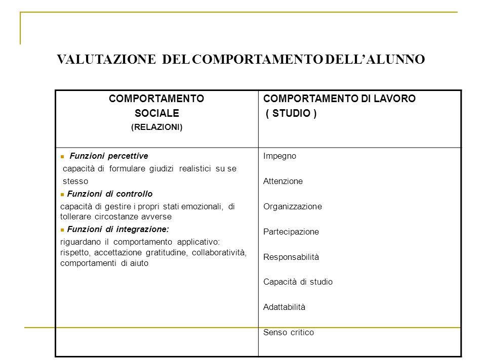 VALUTAZIONE DEL COMPORTAMENTO DELLALUNNO COMPORTAMENTO SOCIALE (RELAZIONI) COMPORTAMENTO DI LAVORO ( STUDIO ) Funzioni percettive capacità di formular