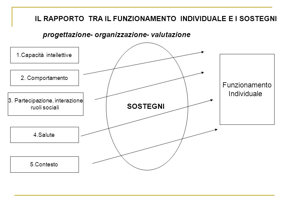 IL RAPPORTO TRA IL FUNZIONAMENTO INDIVIDUALE E I SOSTEGNI progettazione- organizzazione- valutazione 1.Capacità intellettive 2. Comportamento 3. Parte